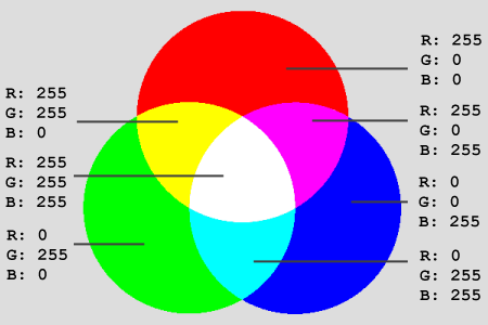 rgb-farbmodell.png