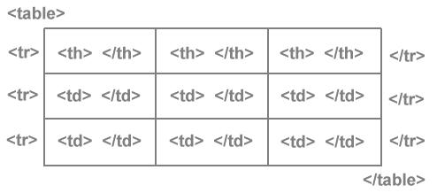 HTML-Auszeichnung einer Tabelle