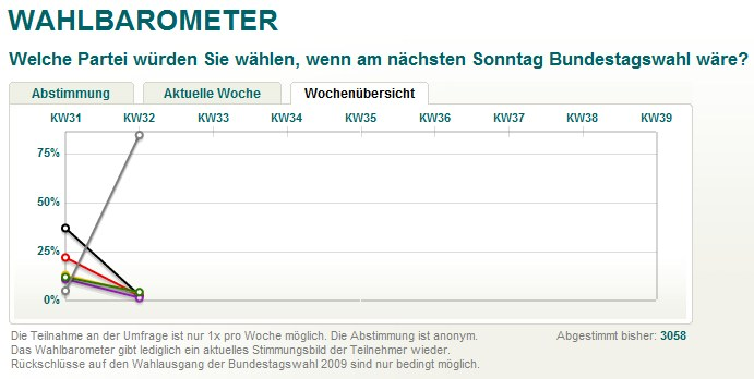 xing-wahlbarometer-kw-32.jpg